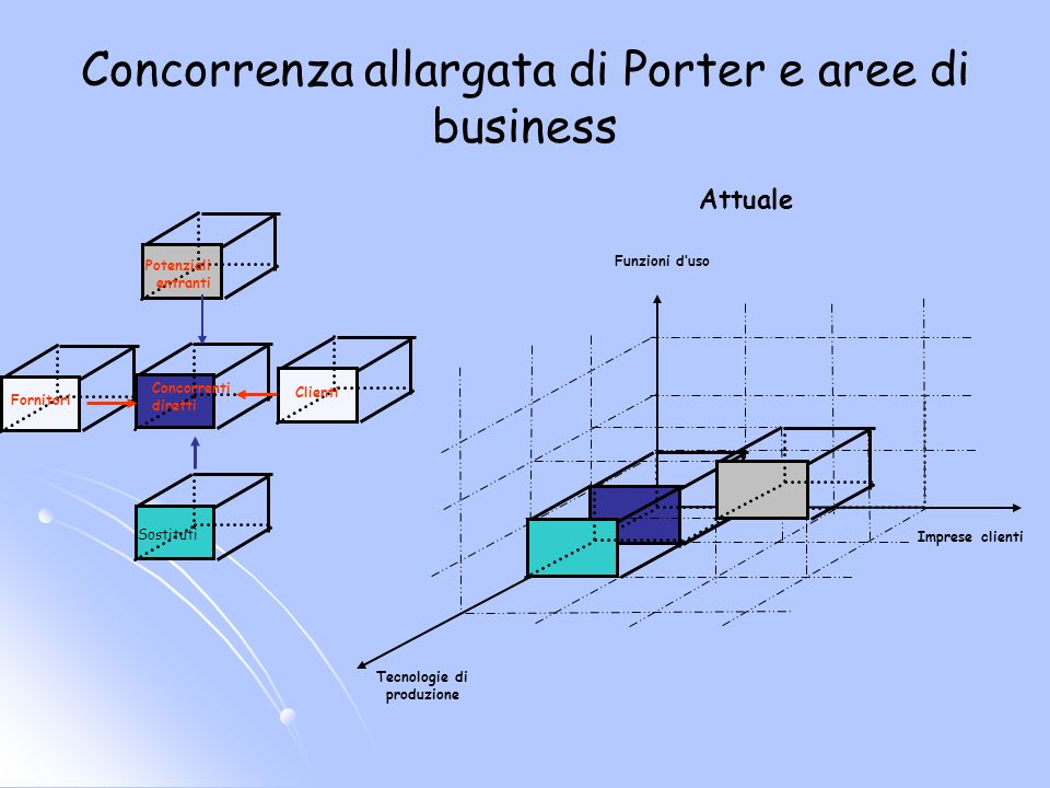 Concorrenza allargata di Porter e aree di business