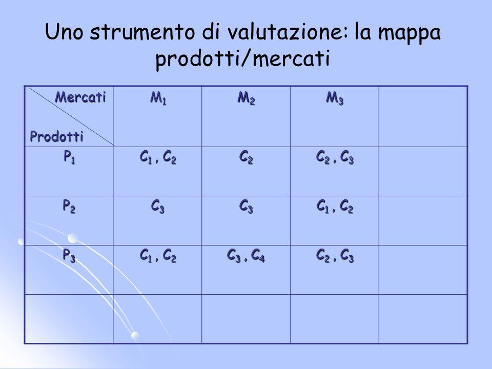 Uno strumento di valutazione: la mappa prodotti/mercati