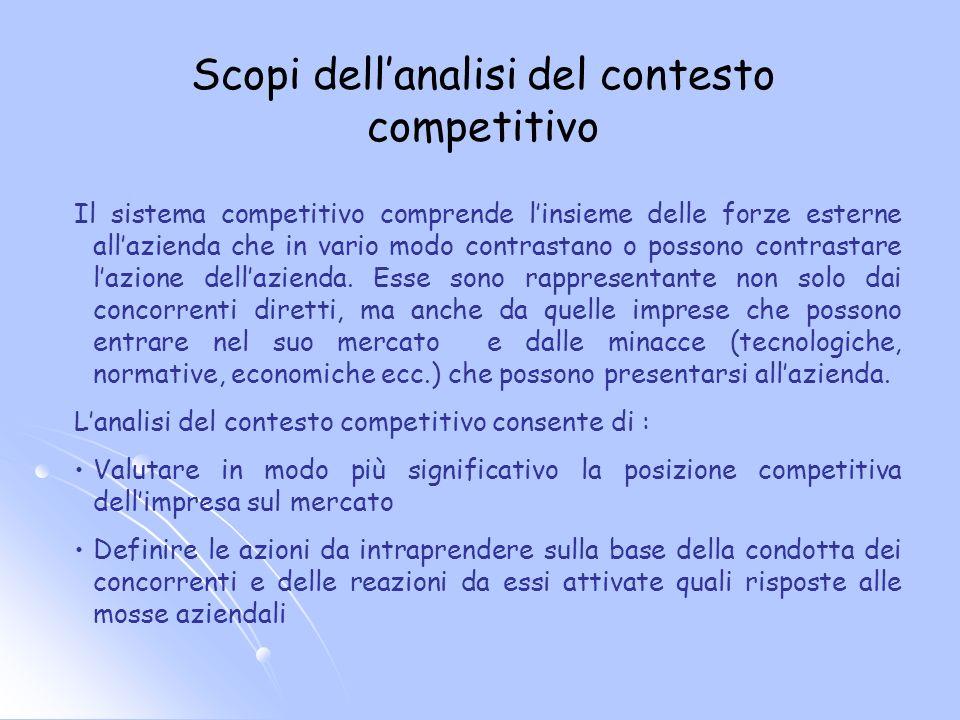 Scopi dell'analisi del contesto competitivo