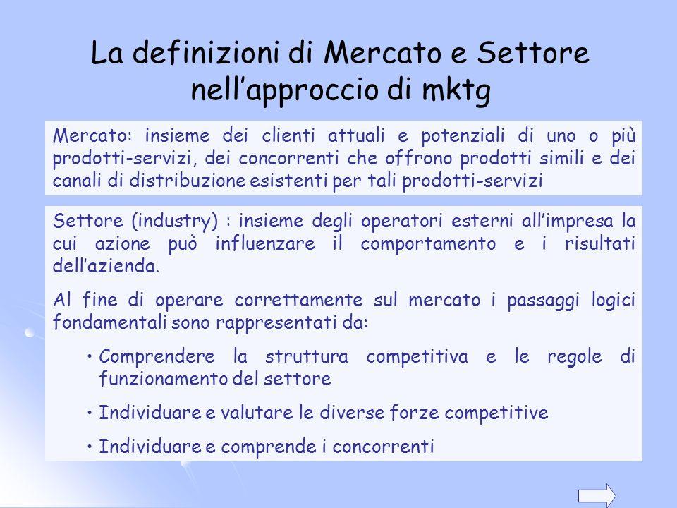 La definizioni di Mercato e Settore nell'approccio di mktg