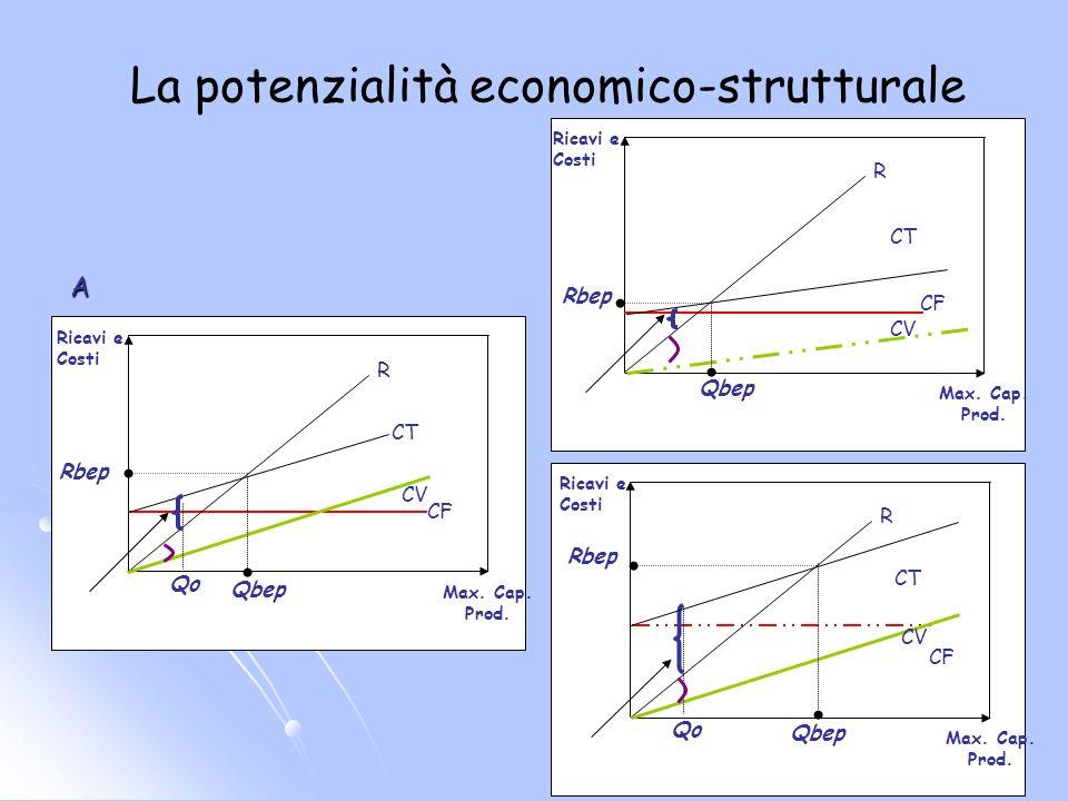 La potenzialità economico-strutturale