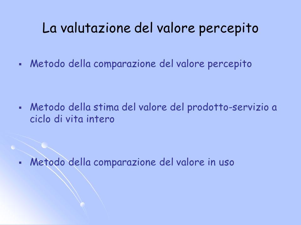La valutazione del valore percepito