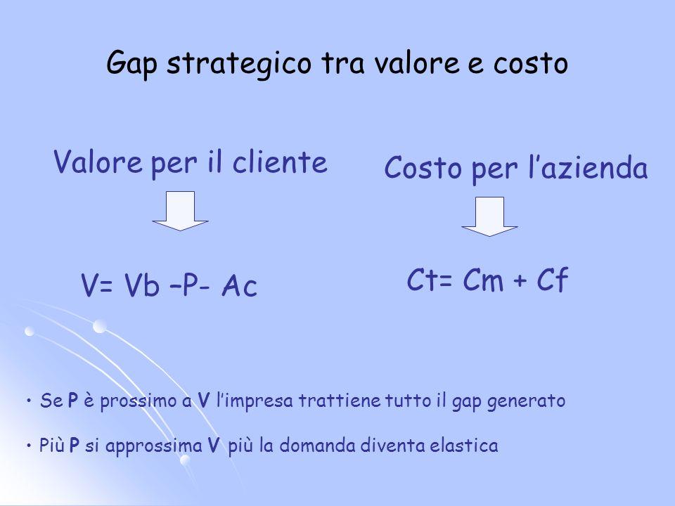 Gap strategico tra valore e costo