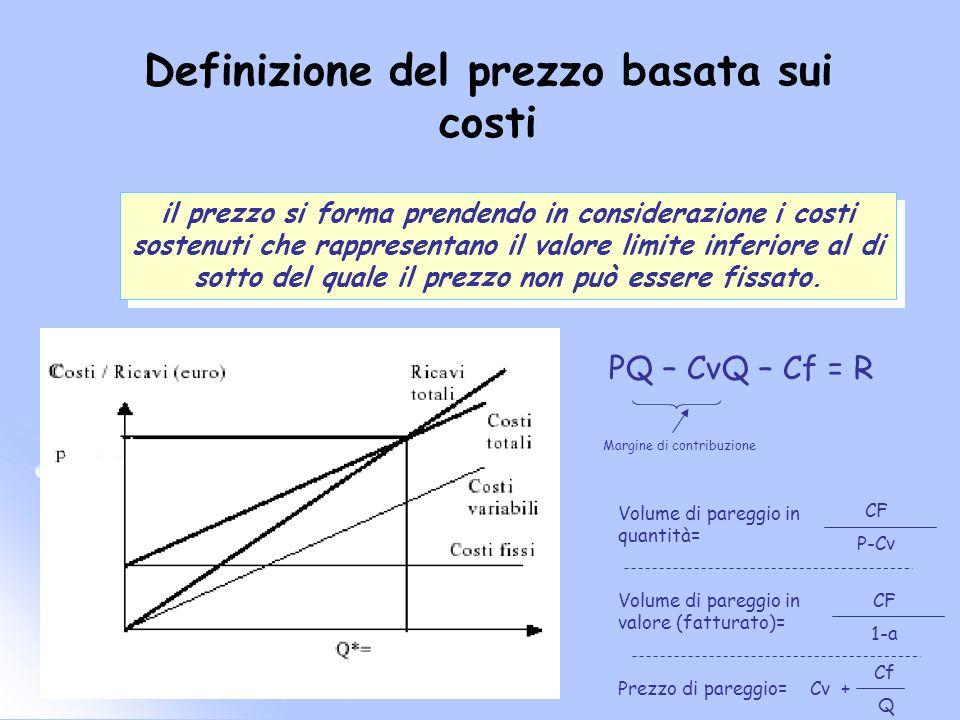 Definizione del prezzo basata sui costi
