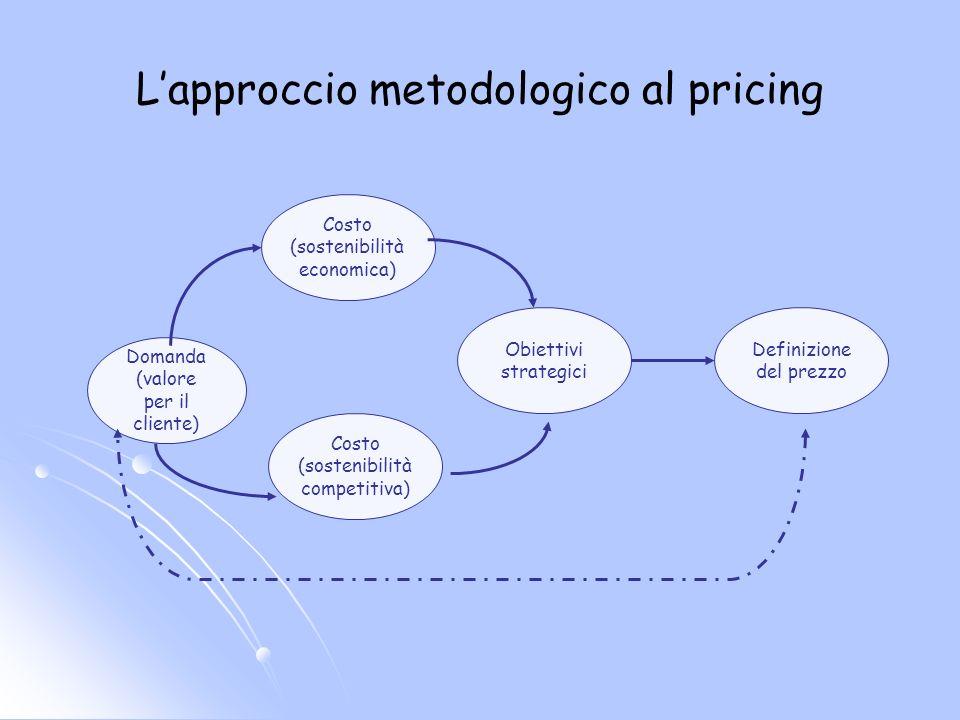 L'approccio metodologico al pricing