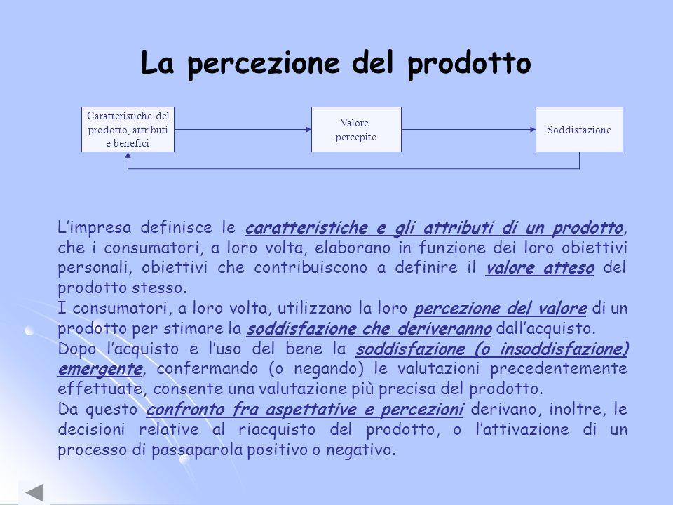 La percezione del prodotto
