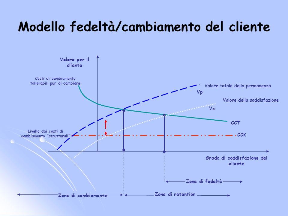 Modello fedeltà/cambiamento del cliente