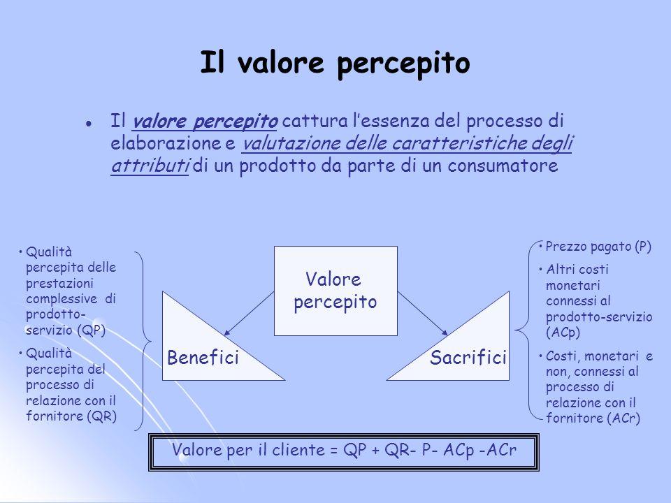 Valore per il cliente = QP + QR- P- ACp -ACr