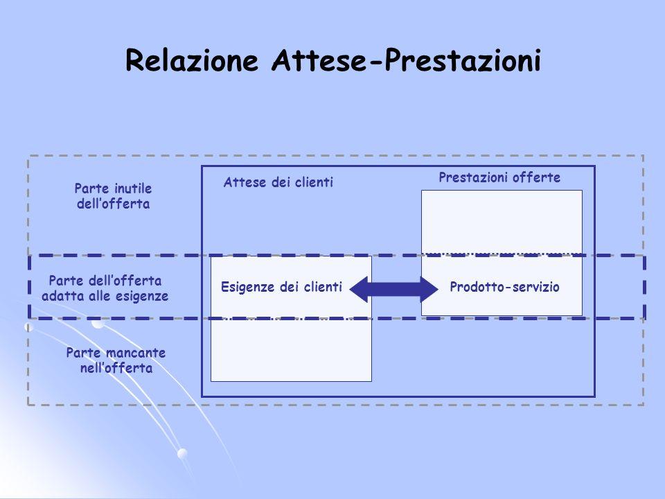 Relazione Attese-Prestazioni