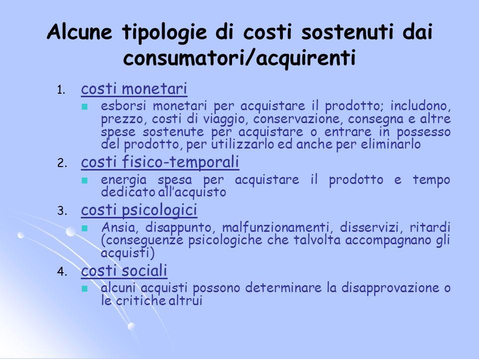 Alcune tipologie di costi sostenuti dai consumatori/acquirenti
