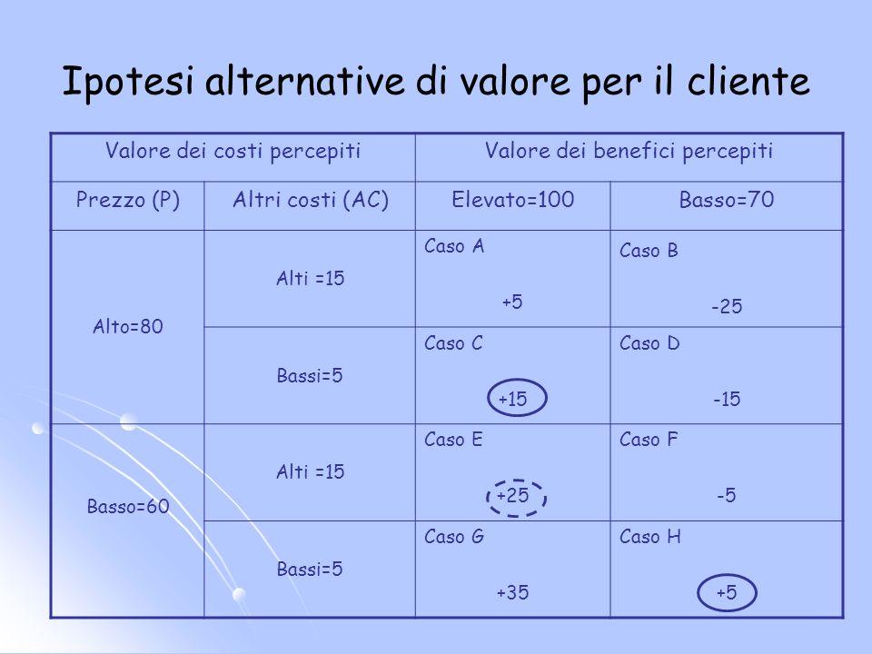 Ipotesi alternative di valore per il cliente