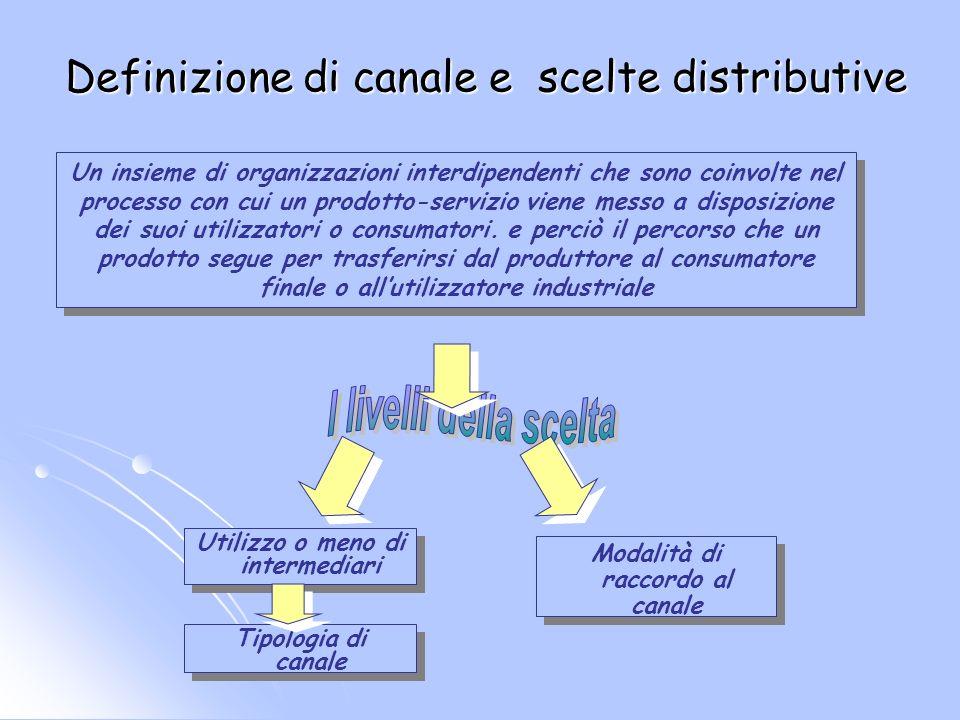 Utilizzo o meno di intermediari Modalità di raccordo al canale