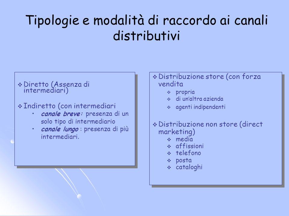 Tipologie e modalità di raccordo ai canali distributivi