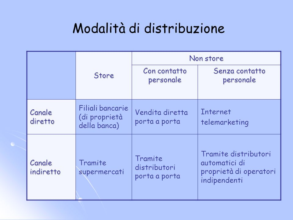 Modalità di distribuzione