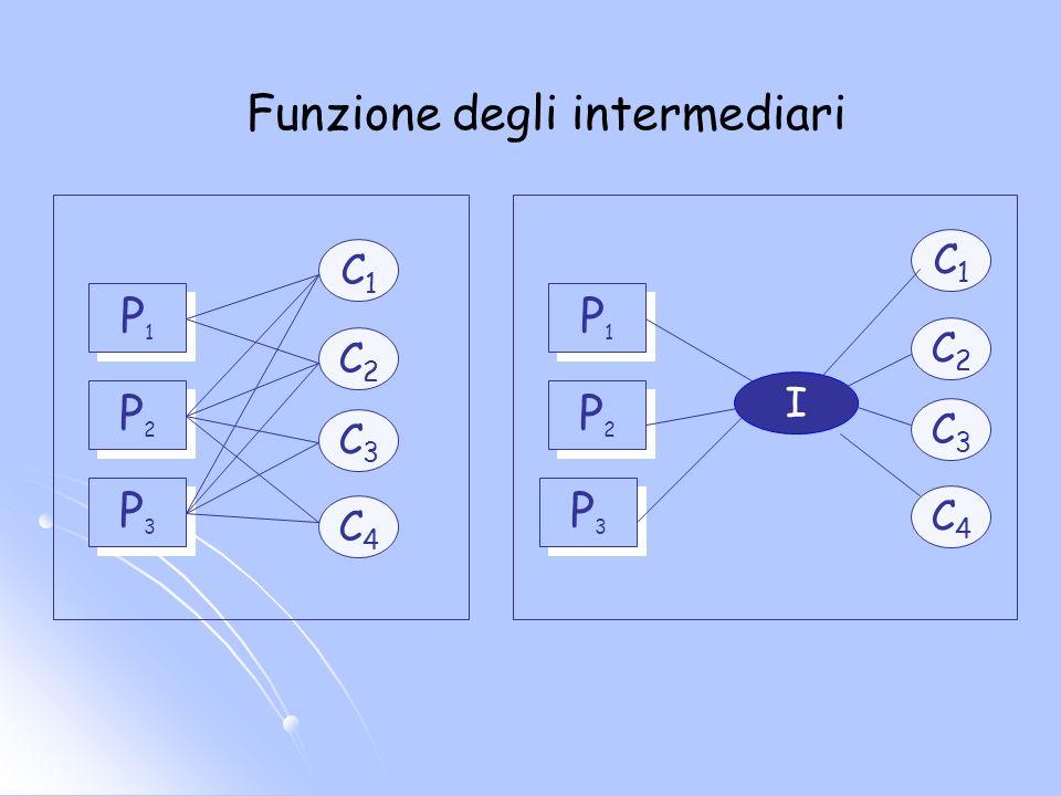 Funzione degli intermediari