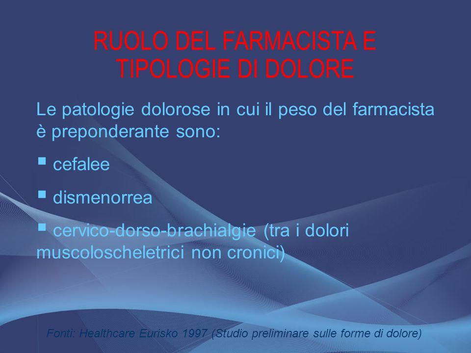 RUOLO DEL FARMACISTA E TIPOLOGIE DI DOLORE