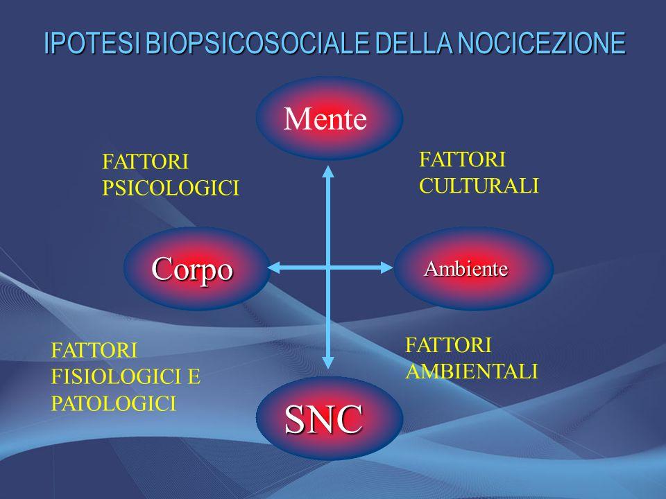 SNC Mente Corpo IPOTESI BIOPSICOSOCIALE DELLA NOCICEZIONE