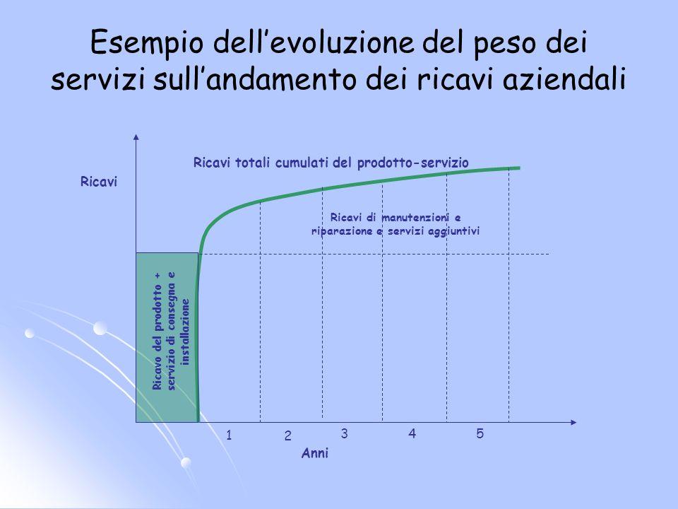 Esempio dell'evoluzione del peso dei servizi sull'andamento dei ricavi aziendali