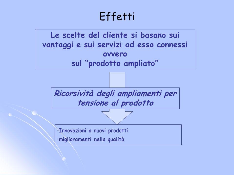 EffettiLe scelte del cliente si basano sui vantaggi e sui servizi ad esso connessi ovvero. sul prodotto ampliato