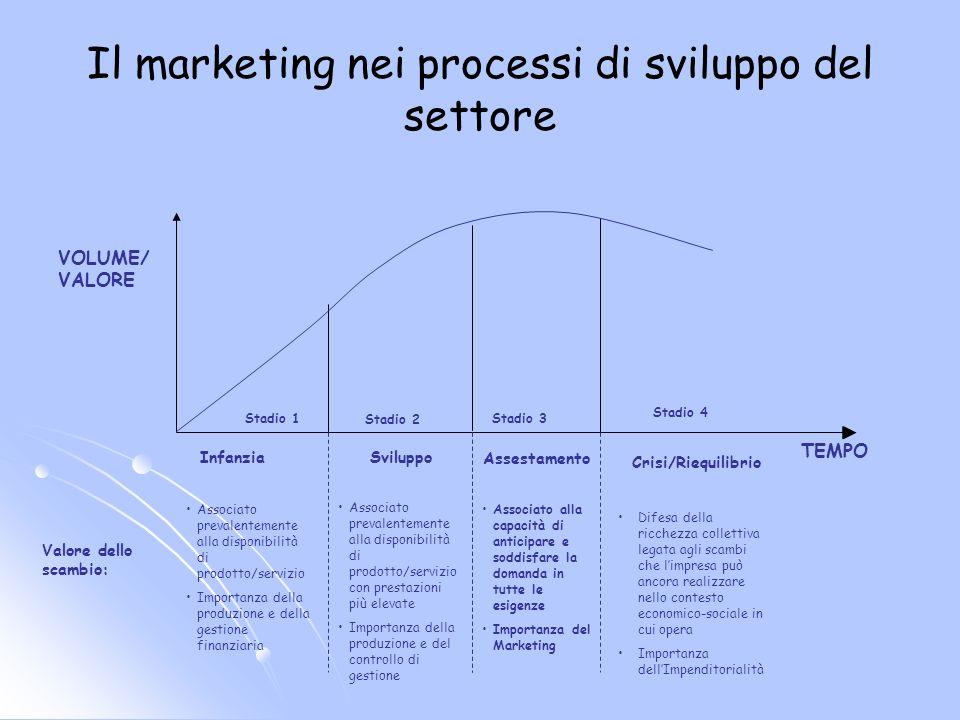Il marketing nei processi di sviluppo del settore