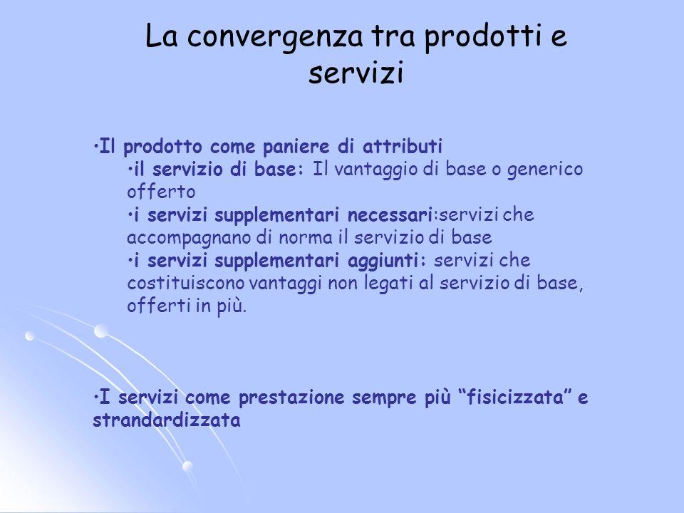 La convergenza tra prodotti e servizi