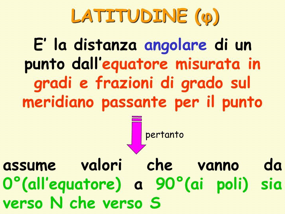 LATITUDINE (φ) E' la distanza angolare di un punto dall'equatore misurata in gradi e frazioni di grado sul meridiano passante per il punto.
