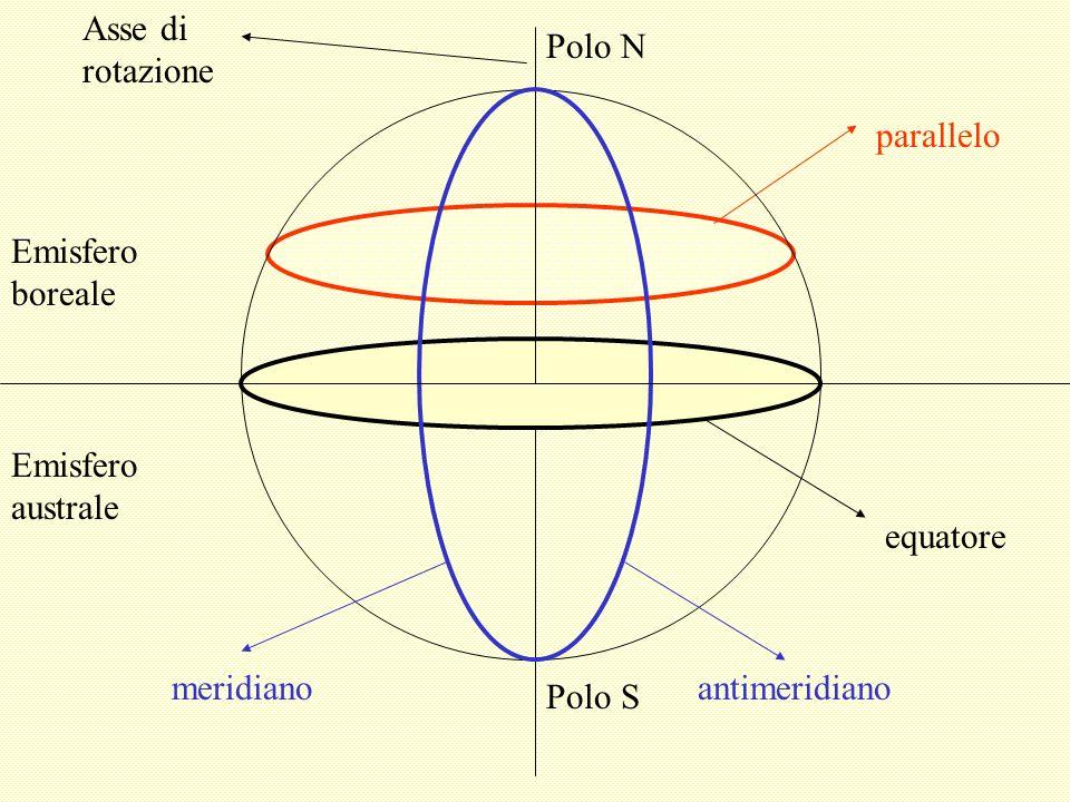 Asse di rotazione Polo N. Polo S. parallelo. Emisfero boreale. Emisfero australe. equatore. meridiano.