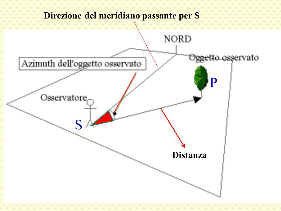 Direzione del meridiano passante per S
