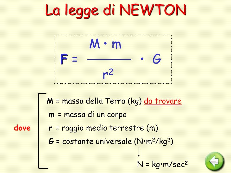 La legge di NEWTON F = • G r2 M • m dove