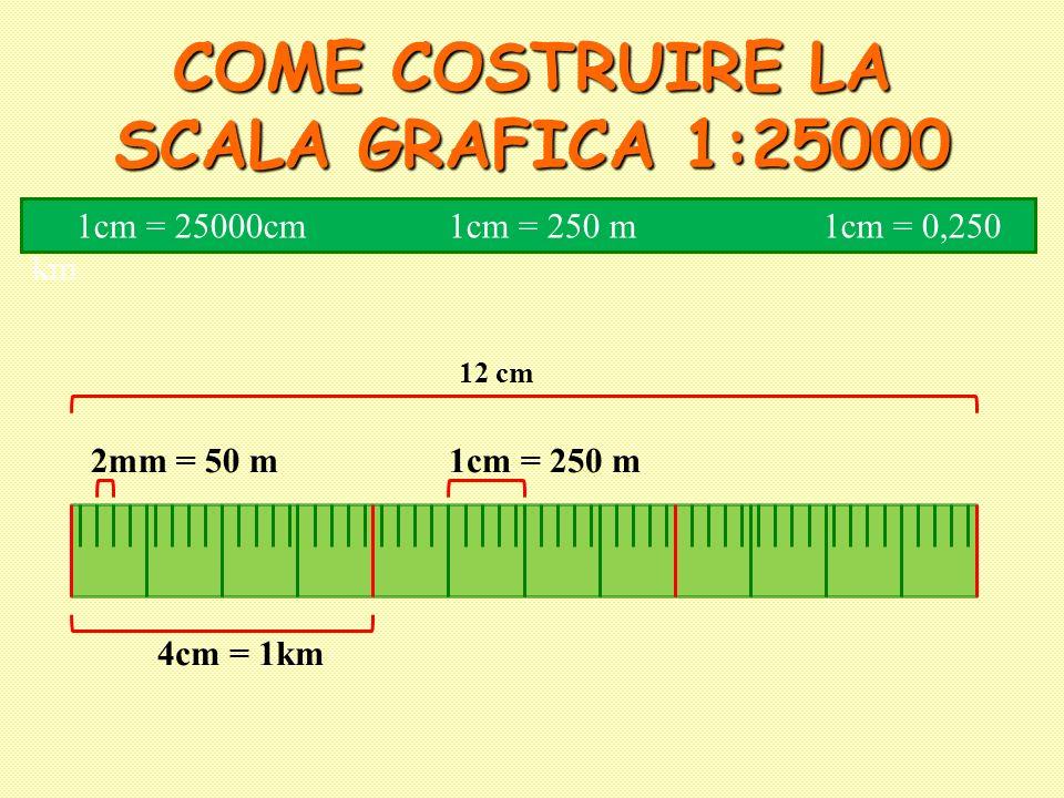 COME COSTRUIRE LA SCALA GRAFICA 1:25000