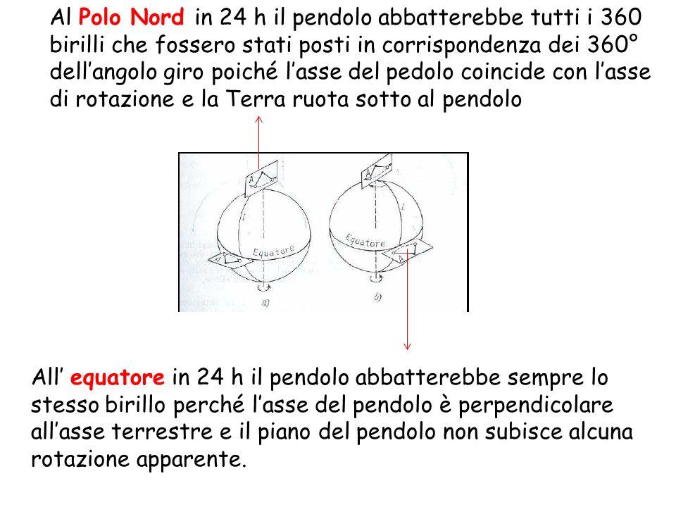 Al Polo Nord in 24 h il pendolo abbatterebbe tutti i 360 birilli che fossero stati posti in corrispondenza dei 360° dell'angolo giro poiché l'asse del pedolo coincide con l'asse di rotazione e la Terra ruota sotto al pendolo