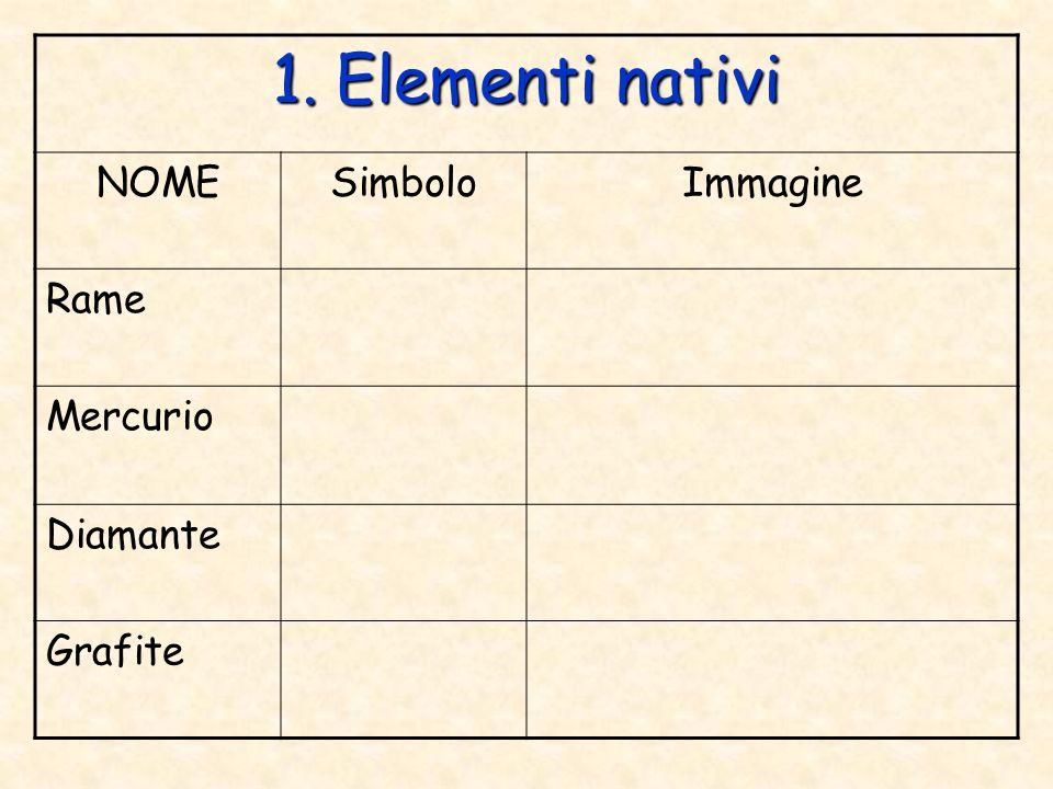 1. Elementi nativi NOME Simbolo Immagine Rame Mercurio Diamante