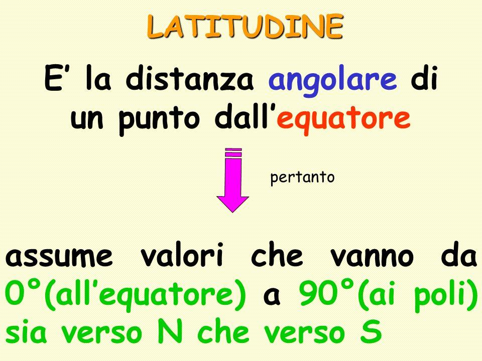 E' la distanza angolare di un punto dall'equatore