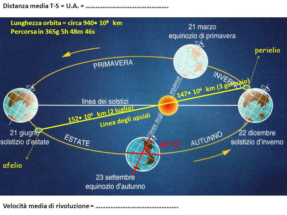 Distanza media T-S = U.A. = ………………………………………….