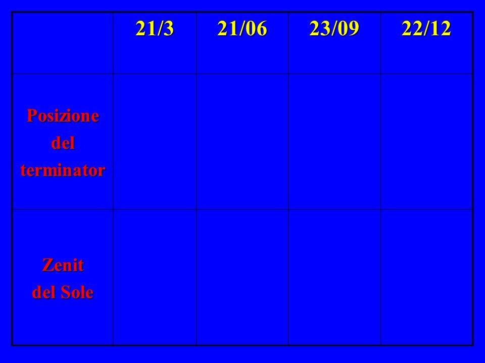 21/3 21/06 23/09 22/12 Posizione del terminator Zenit del Sole