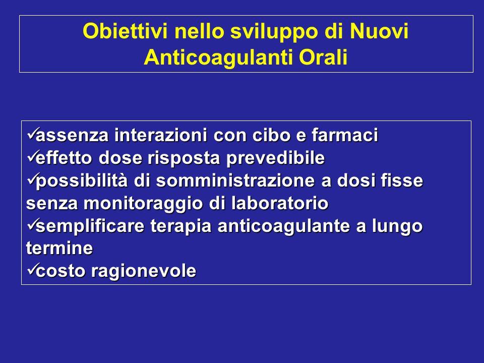 Obiettivi nello sviluppo di Nuovi Anticoagulanti Orali
