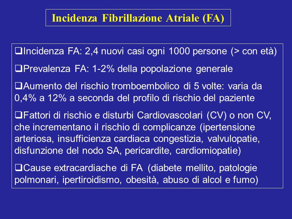 Incidenza Fibrillazione Atriale (FA)
