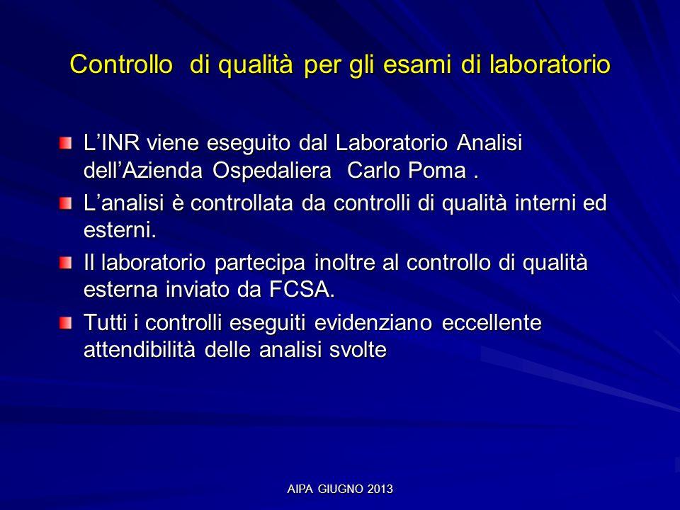 Controllo di qualità per gli esami di laboratorio