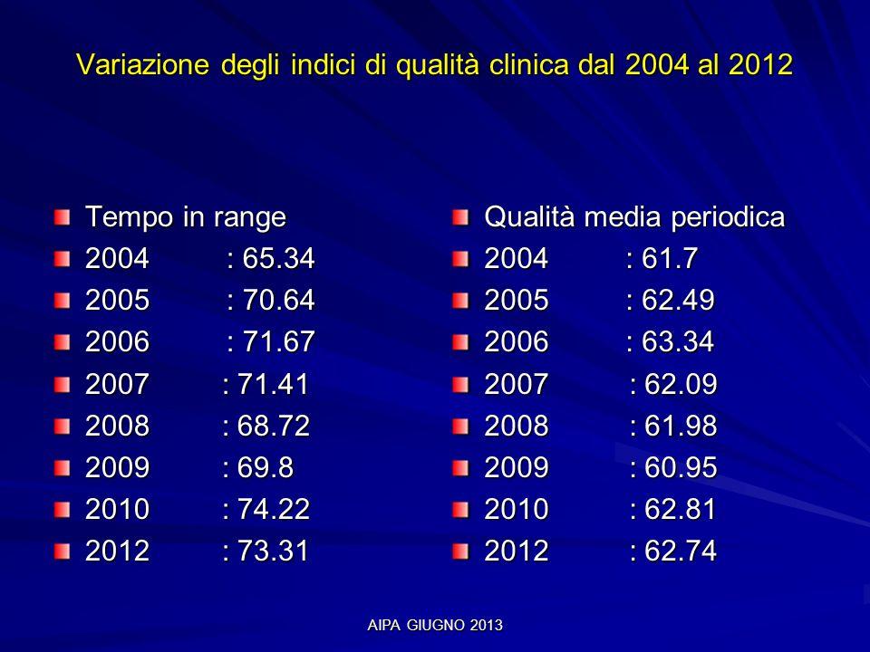 Variazione degli indici di qualità clinica dal 2004 al 2012