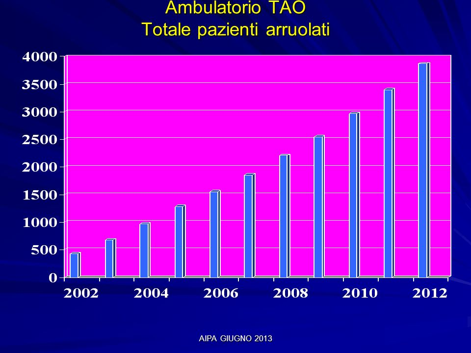 Ambulatorio TAO Totale pazienti arruolati