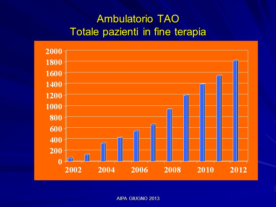 Ambulatorio TAO Totale pazienti in fine terapia