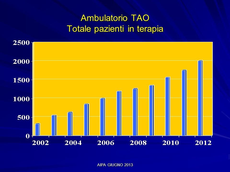 Ambulatorio TAO Totale pazienti in terapia