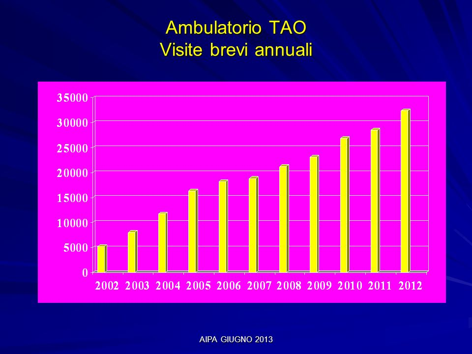 Ambulatorio TAO Visite brevi annuali