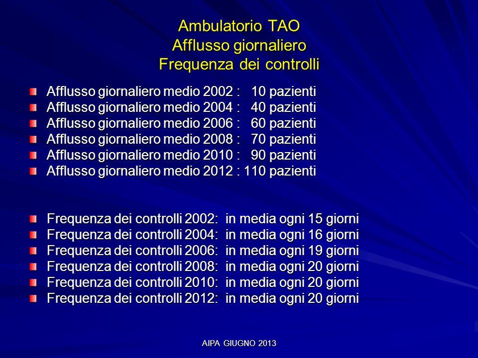 Ambulatorio TAO Afflusso giornaliero Frequenza dei controlli