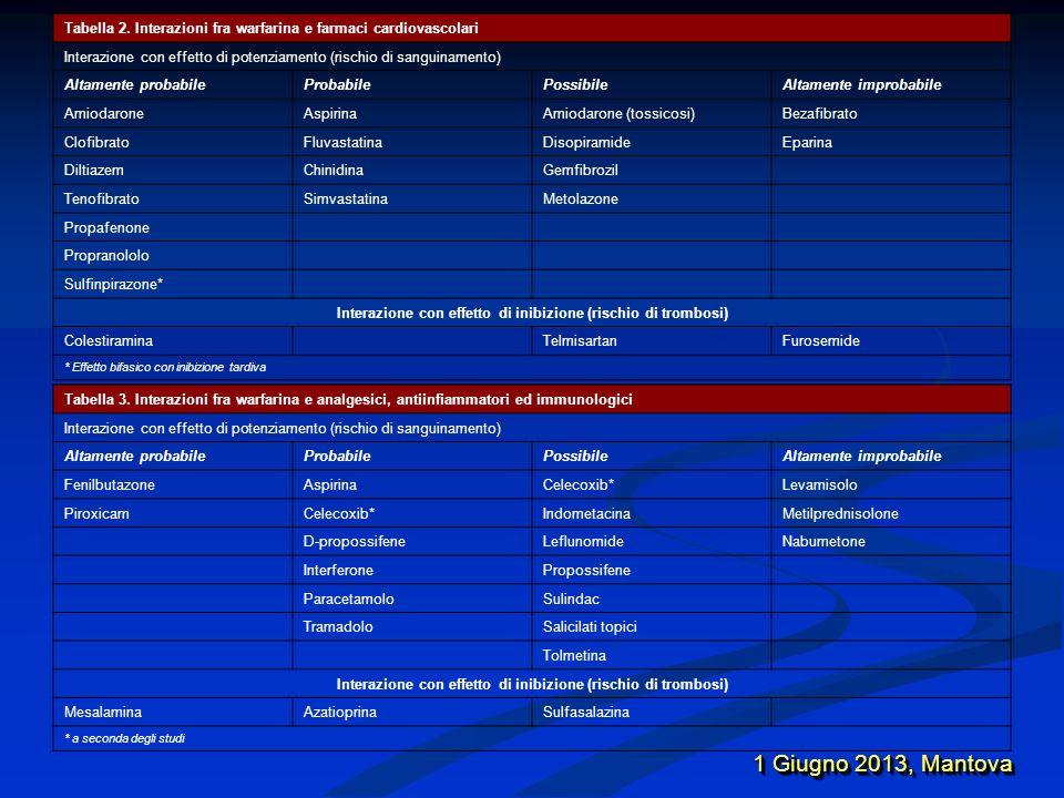 Tabella 2. Interazioni fra warfarina e farmaci cardiovascolari