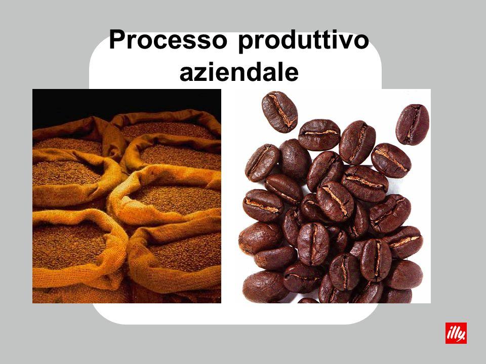 Processo produttivo aziendale
