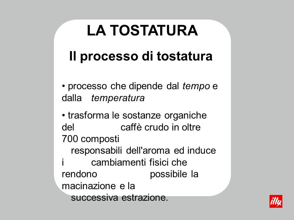 Il processo di tostatura