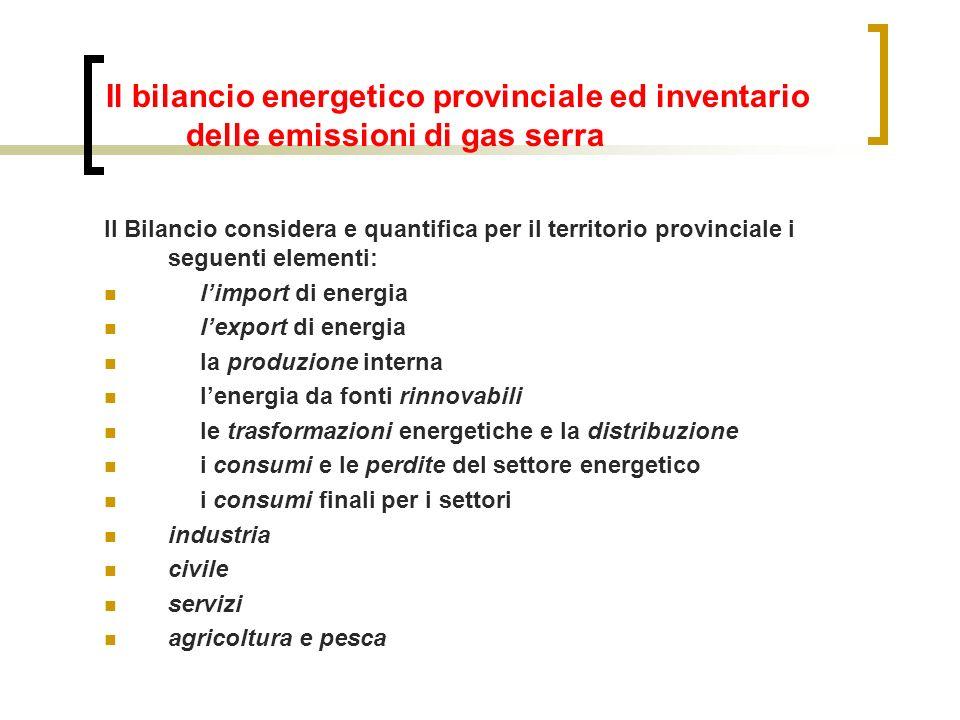 Il bilancio energetico provinciale ed inventario delle emissioni di gas serra