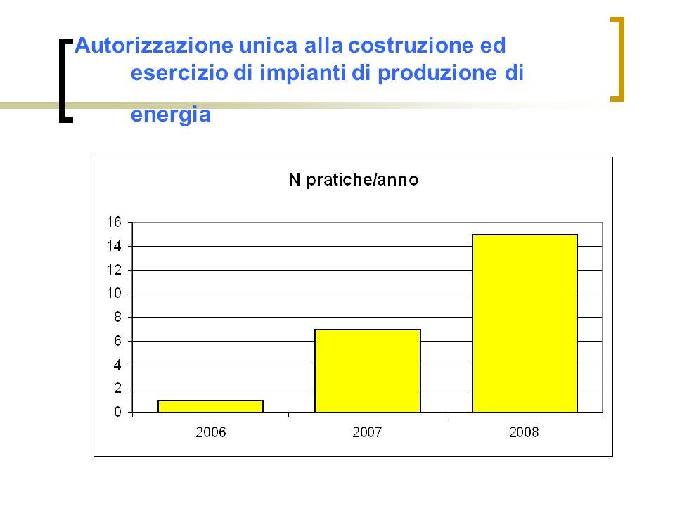 Autorizzazione unica alla costruzione ed esercizio di impianti di produzione di energia