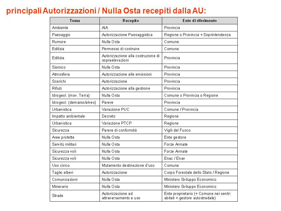 principali Autorizzazioni / Nulla Osta recepiti dalla AU: